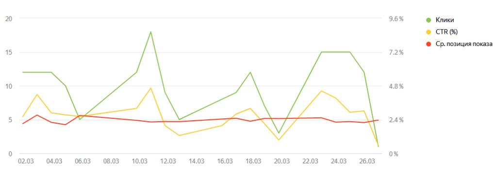 Статистика Яндекс Директ - металлоконструкции